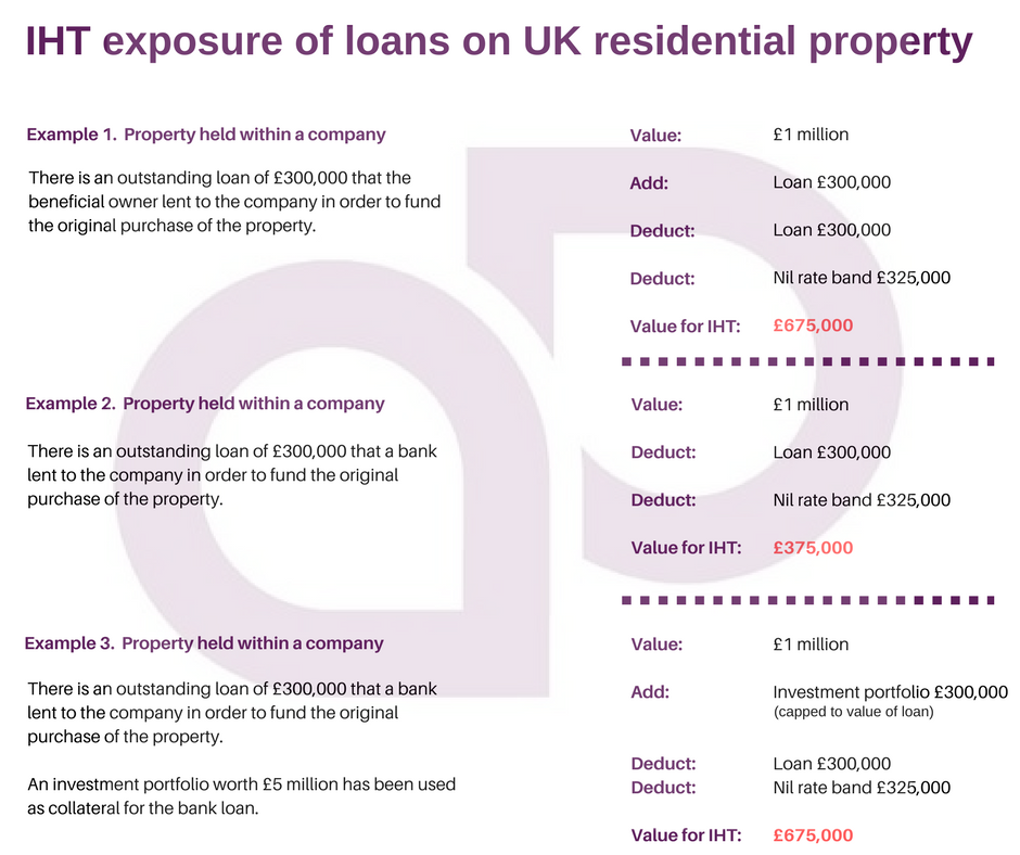 IHT UK residential property valuation.png