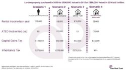A look at the tax implications of holding UK residential property